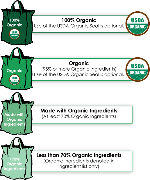 USDA organic labels
